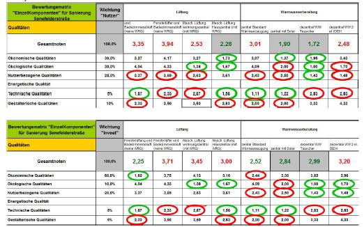 Abb 18 - Nachhaltigkeitsbewertung - Gesamtergebnisse und Teilergebnisse zu Lüftungs- und Warmwasserbereitungssystemen