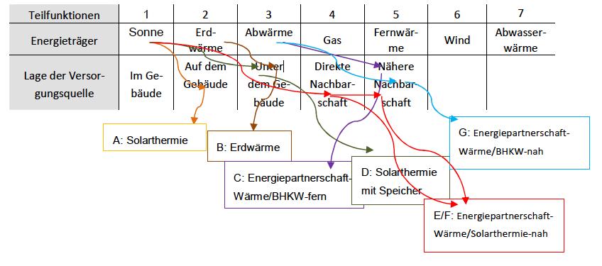 Abbildung 1 - Matrix Prinzipielle Möglichkeiten lokaler Energieversorgung
