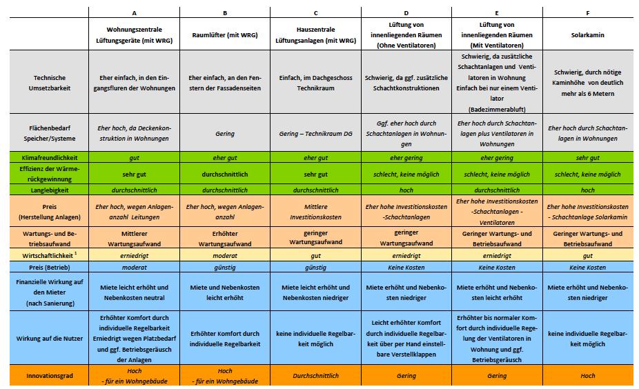 Abbildung 11 - Pro-Contra-Argumente Lüftung