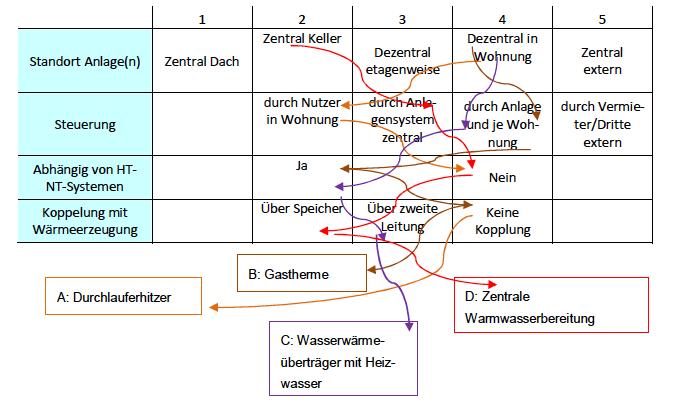 Abbildung 12 - Prinzipielle Möglichkeiten zur Warmwasserbereitung