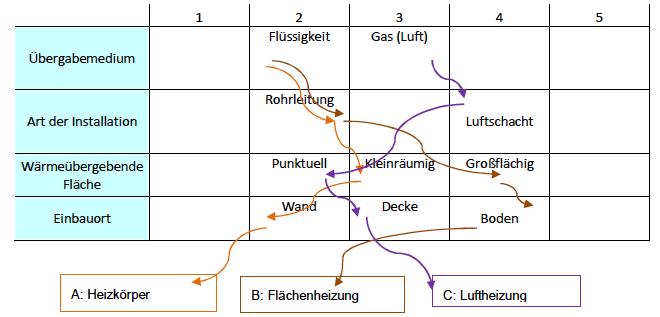 Abbildung 13 - Prinzipielle Möglichkeiten zur Wärmeübergabe