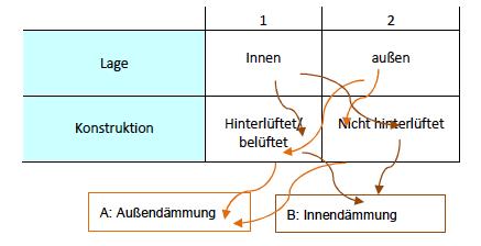 Abbildung 15 -  Prinzipielle Möglichkeiten zur Dämmung