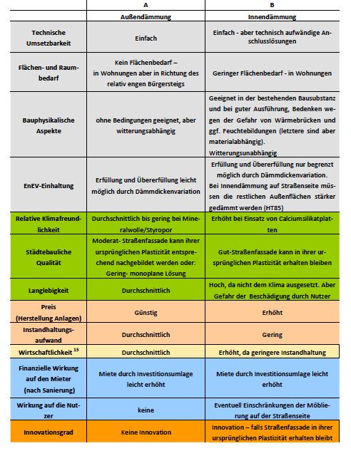 Abbildung 16 - Pro-Contra-Argumente Dämmung