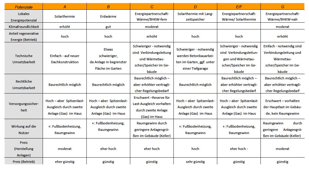 Abbildung 2 - Matrix der Argumente Lokale Energiepotenziale