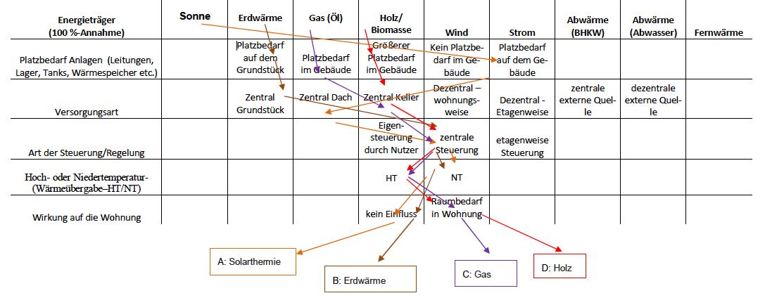 Abbildung 8 - Prinzipielle Möglichkeiten zur Wärmeerzeugung