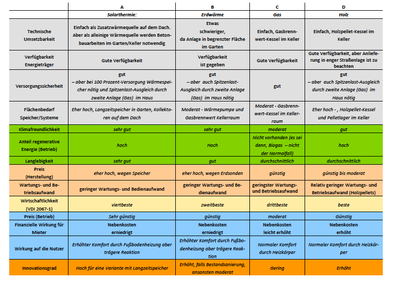 Abbildung 9 - Pro-Contra-Argumente Wärmeerzeugungsoptionen